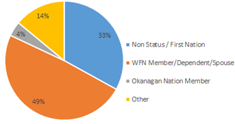 WFN Staff Composition - Pie Chart.png